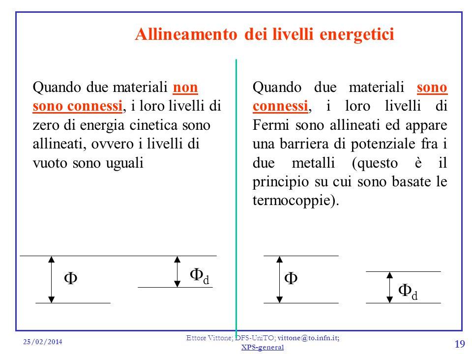 25/02/2014 Ettore Vittone; DFS-UniTO; vittone@to.infn.it; XPS-general 19 Allineamento dei livelli energetici Quando due materiali non sono connessi, i