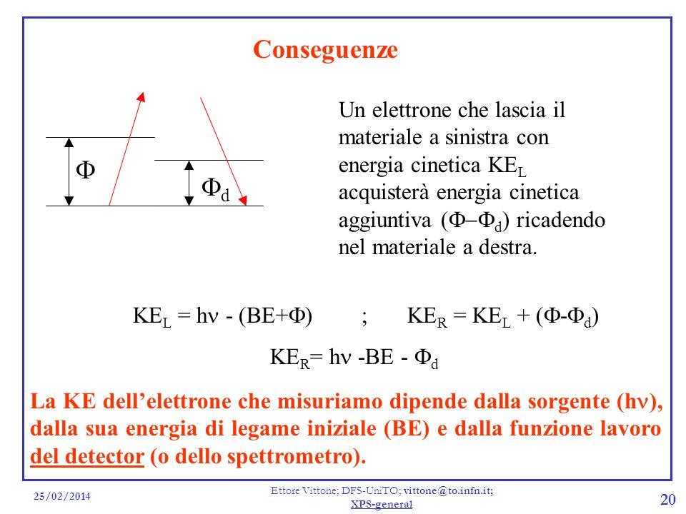 25/02/2014 Ettore Vittone; DFS-UniTO; vittone@to.infn.it; XPS-general 20 Conseguenze Un elettrone che lascia il materiale a sinistra con energia cinet