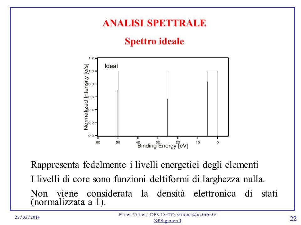 25/02/2014 Ettore Vittone; DFS-UniTO; vittone@to.infn.it; XPS-general 22 ANALISI SPETTRALE Spettro ideale Rappresenta fedelmente i livelli energetici
