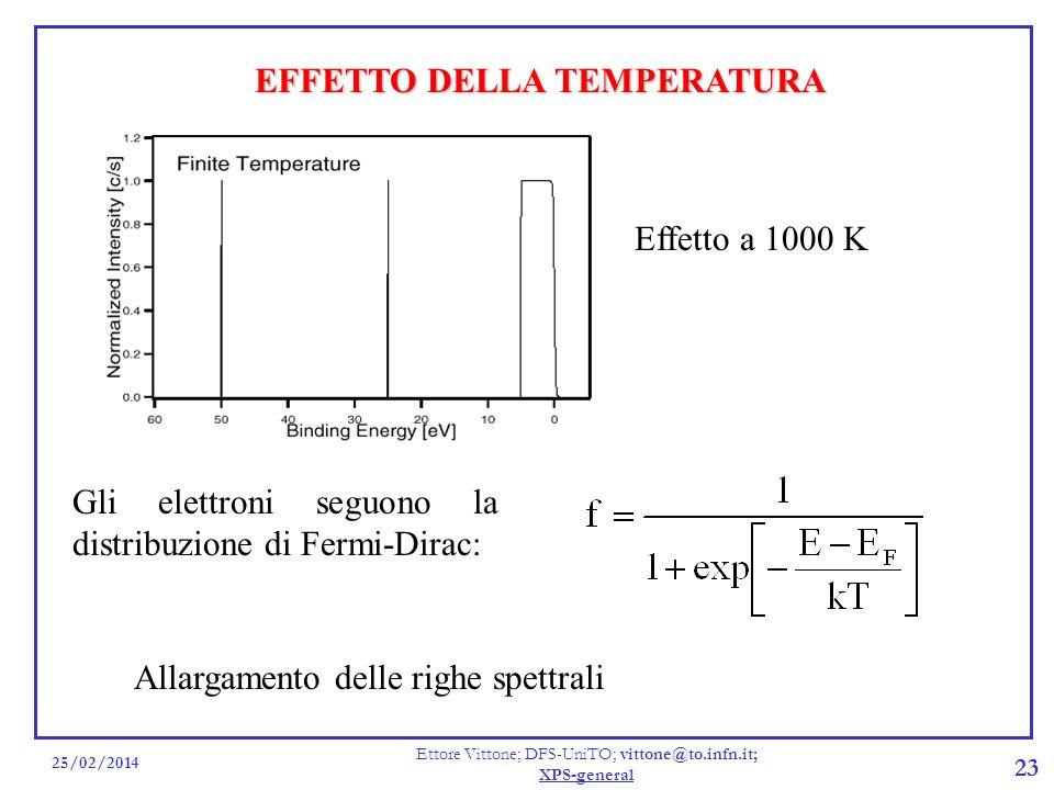 25/02/2014 Ettore Vittone; DFS-UniTO; vittone@to.infn.it; XPS-general 23 EFFETTO DELLA TEMPERATURA Gli elettroni seguono la distribuzione di Fermi-Dir