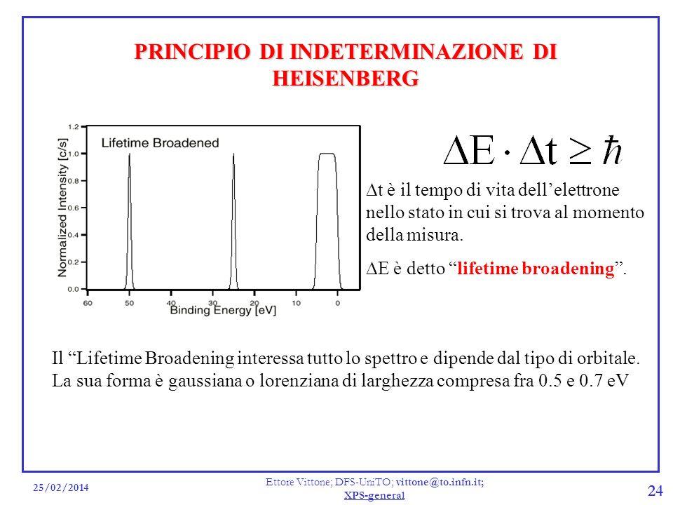 25/02/2014 Ettore Vittone; DFS-UniTO; vittone@to.infn.it; XPS-general 24 PRINCIPIO DI INDETERMINAZIONE DI HEISENBERG Il Lifetime Broadening interessa