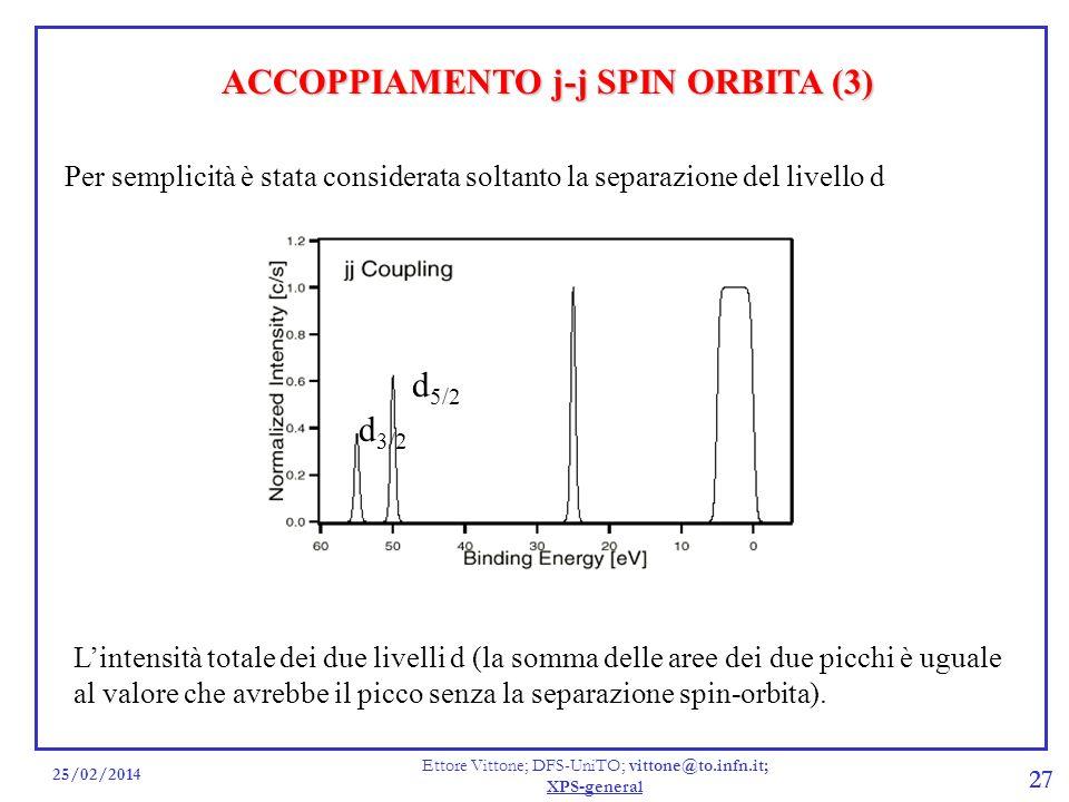 25/02/2014 Ettore Vittone; DFS-UniTO; vittone@to.infn.it; XPS-general 27 Per semplicità è stata considerata soltanto la separazione del livello d d 3/