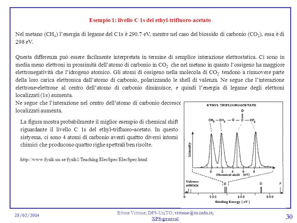 25/02/2014 Ettore Vittone; DFS-UniTO; vittone@to.infn.it; XPS-general 30 Esempio 1: livello C 1s del ethyl-trifluoro-acetato Nel metano (CH 4 ) lenerg
