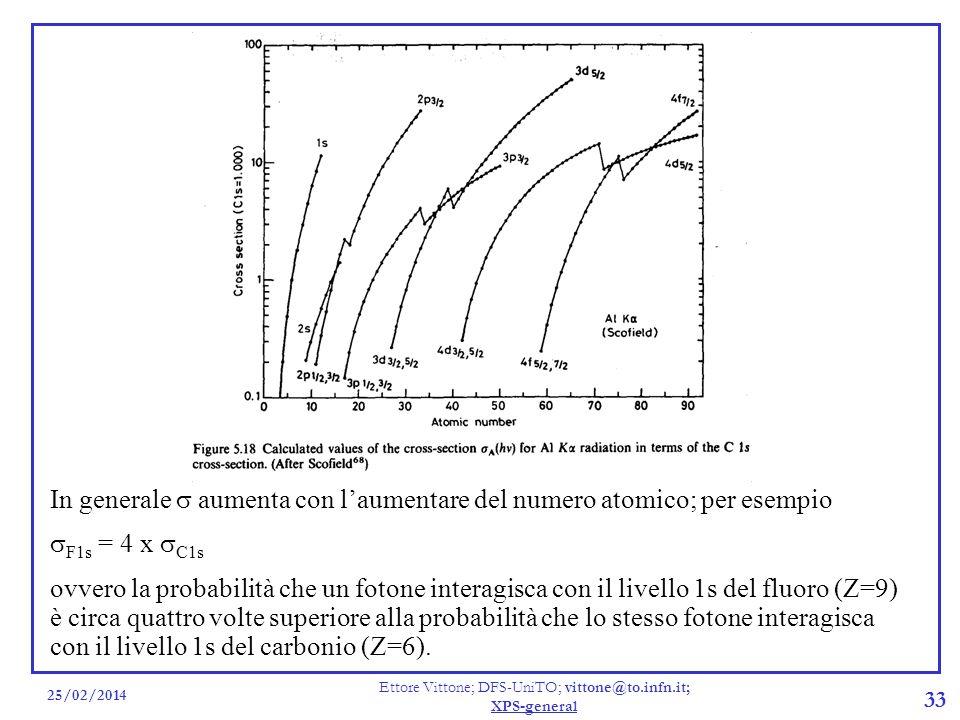 25/02/2014 Ettore Vittone; DFS-UniTO; vittone@to.infn.it; XPS-general 33 In generale aumenta con laumentare del numero atomico; per esempio F1s = 4 x