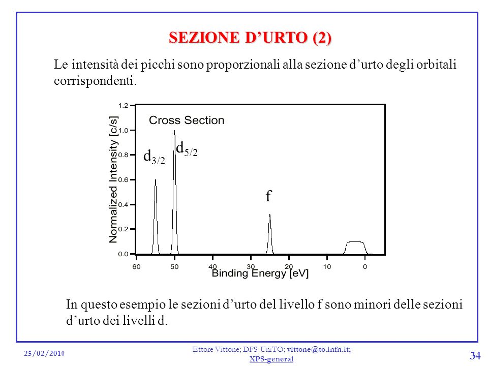 25/02/2014 Ettore Vittone; DFS-UniTO; vittone@to.infn.it; XPS-general 34 SEZIONE DURTO (2) Le intensità dei picchi sono proporzionali alla sezione dur