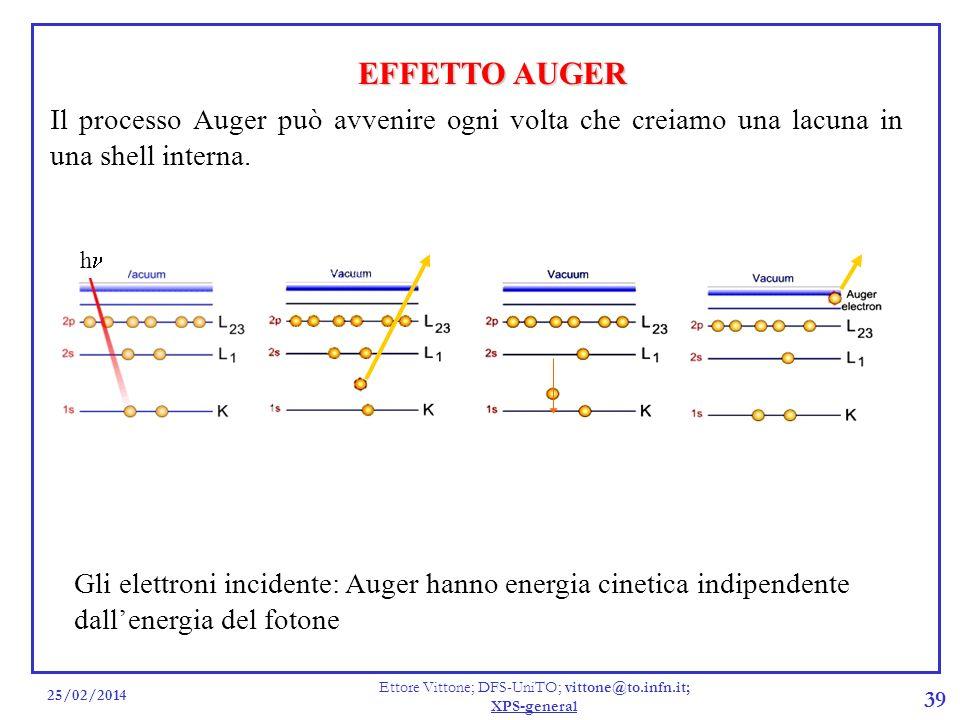 25/02/2014 Ettore Vittone; DFS-UniTO; vittone@to.infn.it; XPS-general 39 EFFETTO AUGER Il processo Auger può avvenire ogni volta che creiamo una lacun