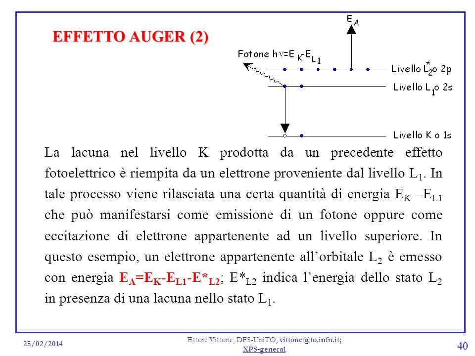 25/02/2014 Ettore Vittone; DFS-UniTO; vittone@to.infn.it; XPS-general 40 La lacuna nel livello K prodotta da un precedente effetto fotoelettrico è rie