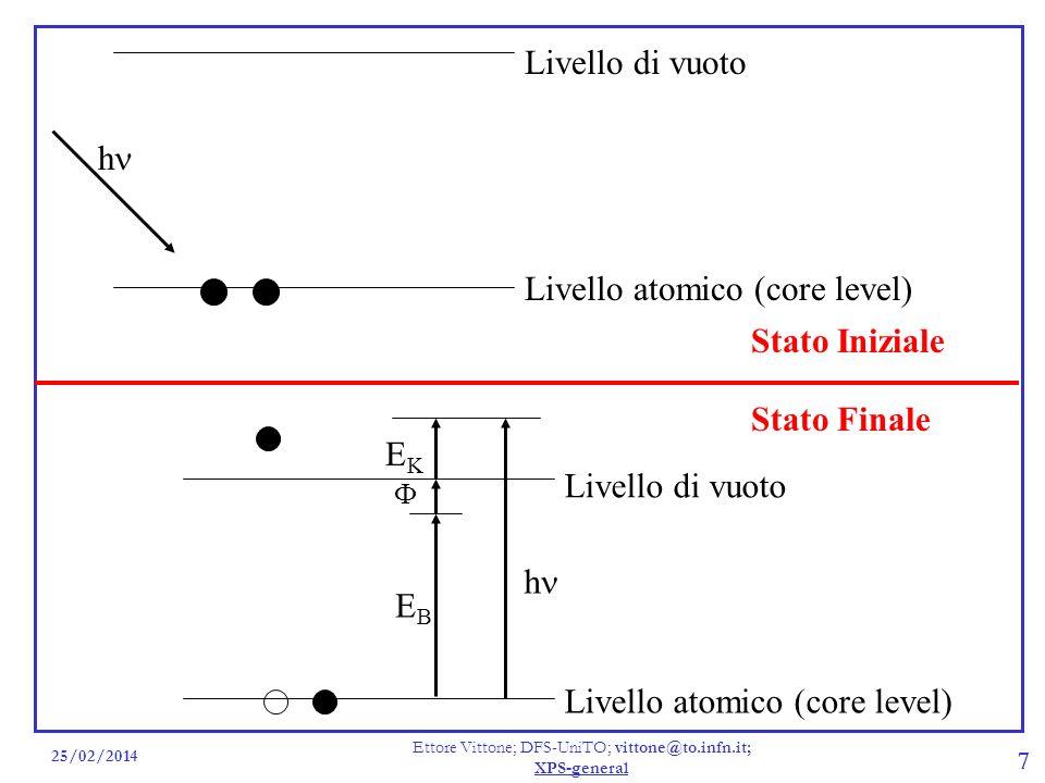 25/02/2014 Ettore Vittone; DFS-UniTO; vittone@to.infn.it; XPS-general 7 Livello di vuoto Livello atomico (core level) h Stato Iniziale Stato Finale Li