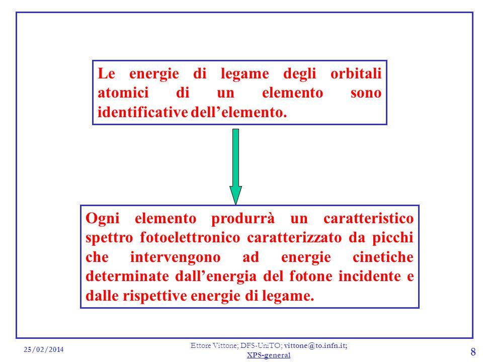 25/02/2014 Ettore Vittone; DFS-UniTO; vittone@to.infn.it; XPS-general 8 Le energie di legame degli orbitali atomici di un elemento sono identificative
