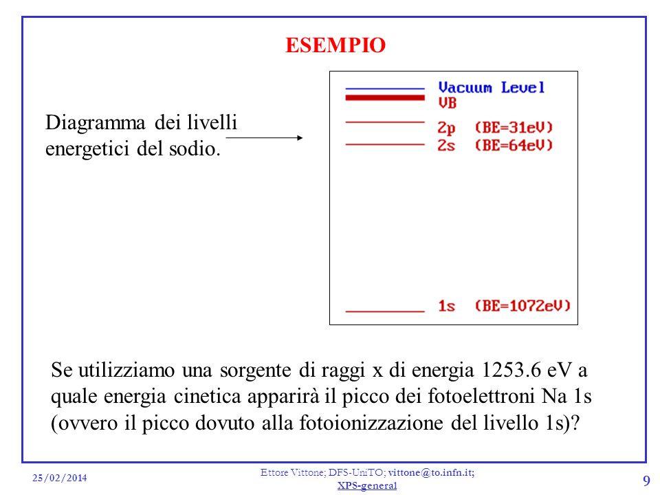 25/02/2014 Ettore Vittone; DFS-UniTO; vittone@to.infn.it; XPS-general 9 ESEMPIO Se utilizziamo una sorgente di raggi x di energia 1253.6 eV a quale en