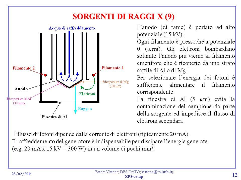 25/02/2014 Ettore Vittone; DFS-UniTO; vittone@to.infn.it; XPS-setup 12 SORGENTI DI RAGGI X (9) Lanodo (di rame) è portato ad alto potenziale (15 kV).