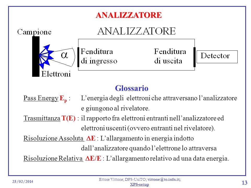 25/02/2014 Ettore Vittone; DFS-UniTO; vittone@to.infn.it; XPS-setup 13 ANALIZZATORE Glossario Pass Energy E p :Lenergia degli elettroni che attraversano lanalizzatore e giungono al rivelatore.