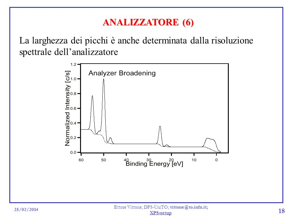 25/02/2014 Ettore Vittone; DFS-UniTO; vittone@to.infn.it; XPS-setup 18 ANALIZZATORE (6) La larghezza dei picchi è anche determinata dalla risoluzione spettrale dellanalizzatore