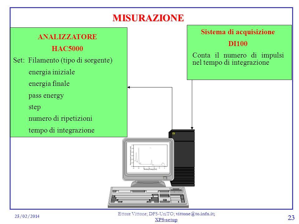 25/02/2014 Ettore Vittone; DFS-UniTO; vittone@to.infn.it; XPS-setup 23 ANALIZZATORE HAC5000 Set: Filamento (tipo di sorgente) energia iniziale energia