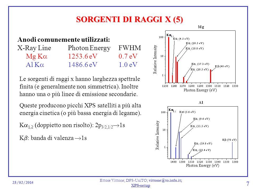 25/02/2014 Ettore Vittone; DFS-UniTO; vittone@to.infn.it; XPS-setup 7 SORGENTI DI RAGGI X (5) Le sorgenti di raggi x hanno larghezza spettrale finita (e generalmente non simmetrica).