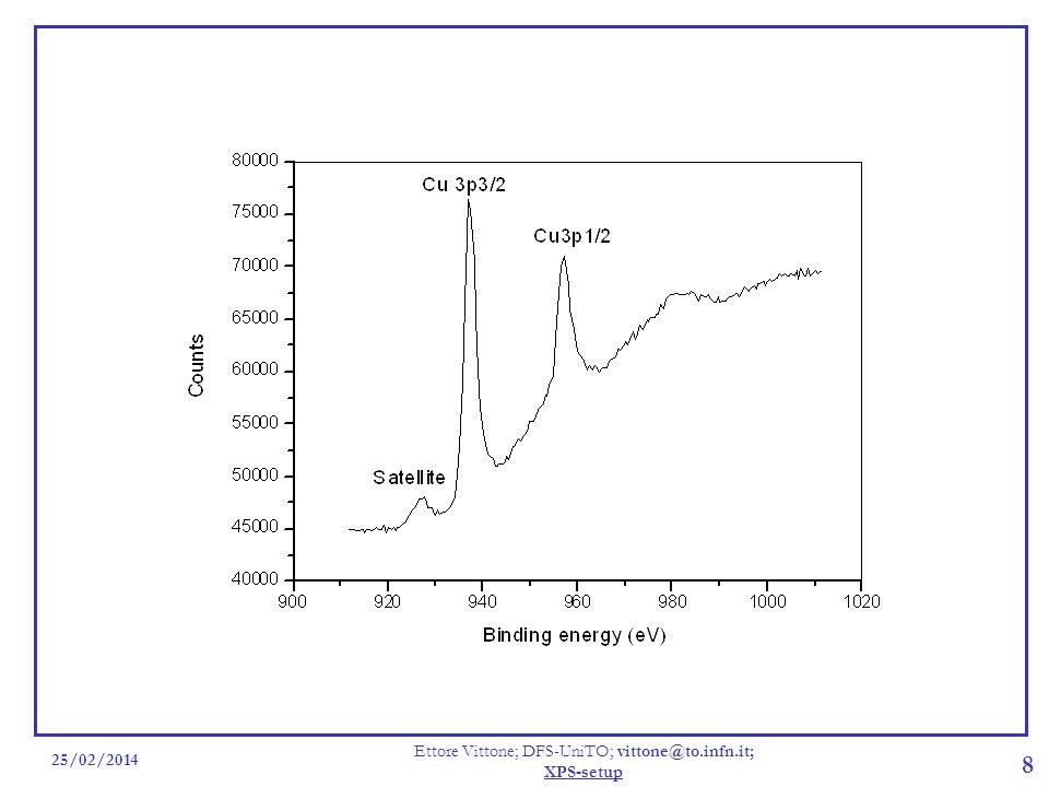 25/02/2014 Ettore Vittone; DFS-UniTO; vittone@to.infn.it; XPS-setup 19 Effetto della variazione di Pass Energy Picchi Cu3p1/2, Cu3p3/2; channeltron 1900 V, HV=14 kV, I=20 mA; anodo Al.