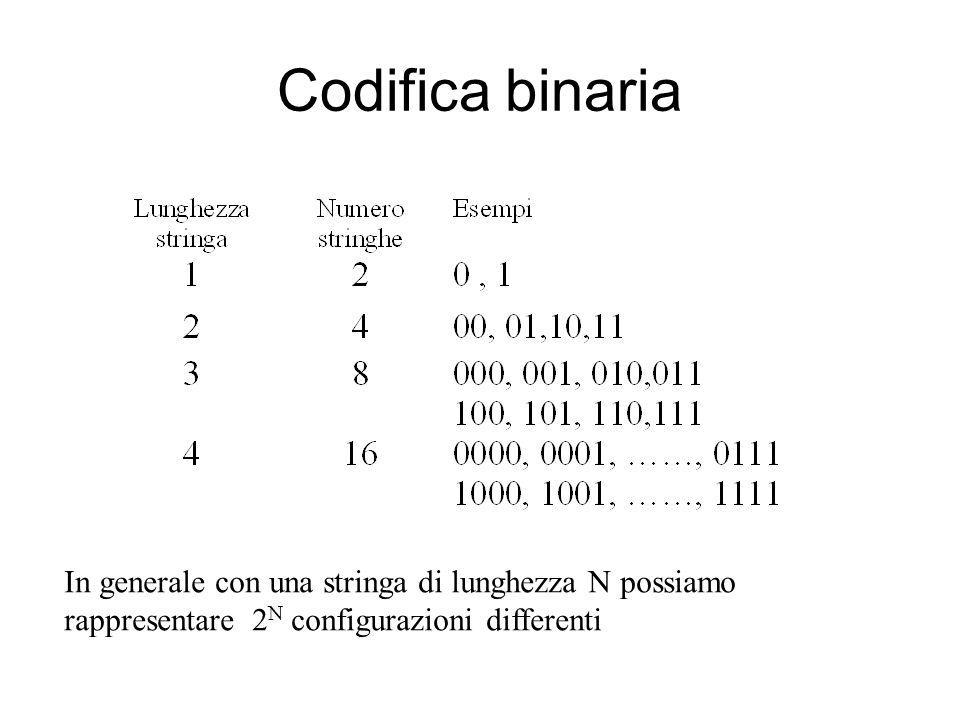 Codifica binaria In generale con una stringa di lunghezza N possiamo rappresentare 2 N configurazioni differenti