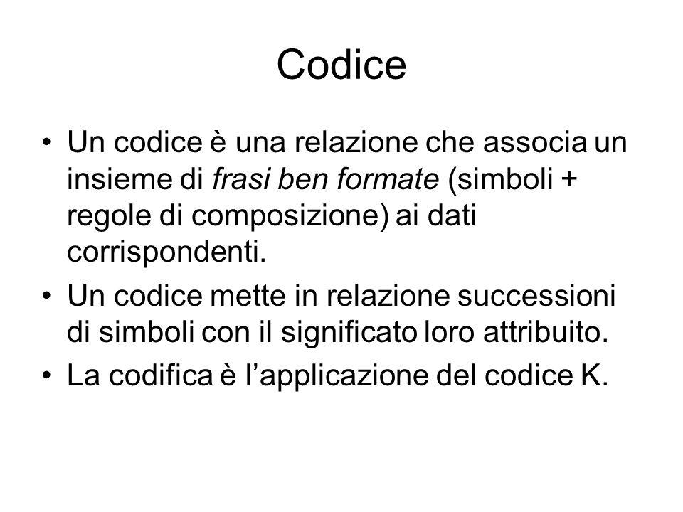 Codice Un codice è una relazione che associa un insieme di frasi ben formate (simboli + regole di composizione) ai dati corrispondenti. Un codice mett
