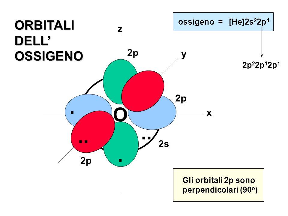 O y x z.. 2s. 2p. ossigeno = [He]2s 2 2p 4 ORBITALIDELLOSSIGENO Gli orbitali 2p sono perpendicolari (90 o ) 2p 2 2p 1 2p 1.. 2p