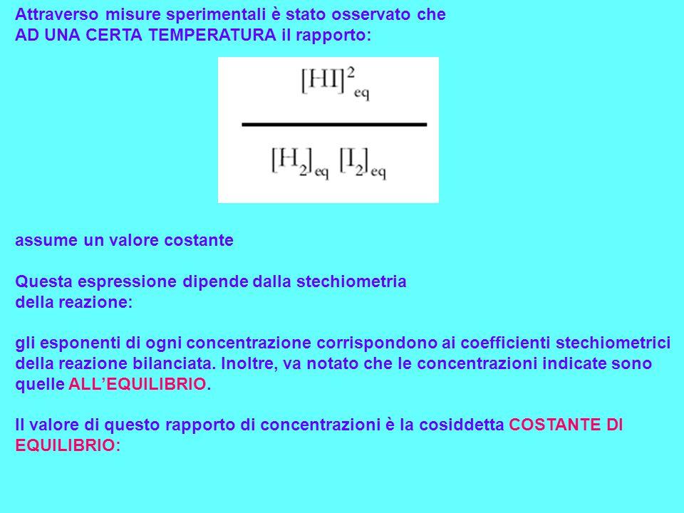 Normalmente lindice eq non si indica ed è sottinteso che si tratta delle concentrazioni allequilibrio.
