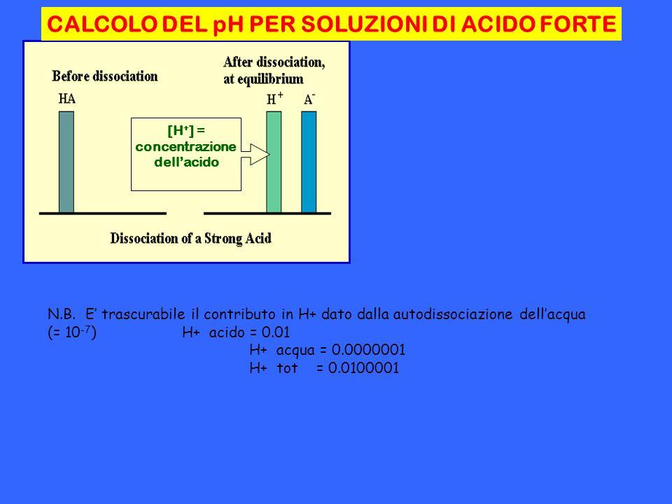 CALCOLO DEL pH PER SOLUZIONI DI ACIDO FORTE [H + ] = concentrazione dellacido N.B. E trascurabile il contributo in H+ dato dalla autodissociazione del