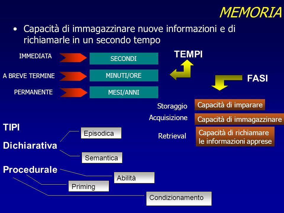MEMORIA Capacità di immagazzinare nuove informazioni e di richiamarle in un secondo tempo SECONDI MINUTI/ORE MESI/ANNI IMMEDIATA A BREVE TERMINE PERMA