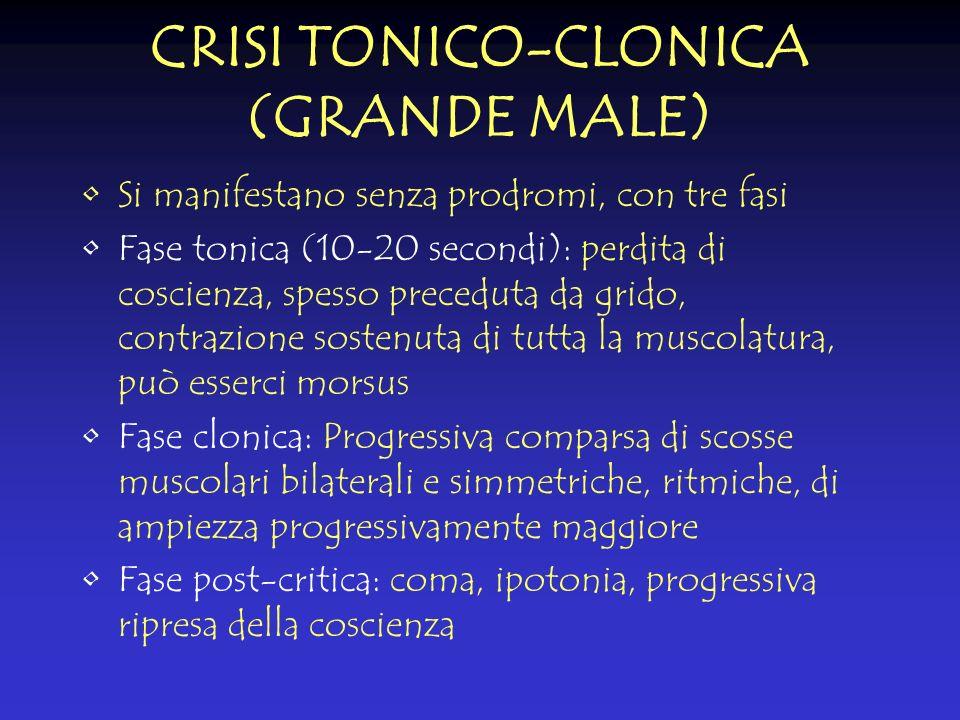 CRISI TONICO-CLONICA (GRANDE MALE) Si manifestano senza prodromi, con tre fasi Fase tonica (10-20 secondi): perdita di coscienza, spesso preceduta da