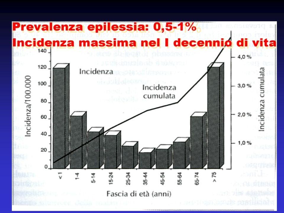 Classificazione delle crisi (ILAE, 1981) crisi generalizzate Assenze tipiche Assenze atipiche Crisi miocloniche Crisi toniche Crisi atoniche Crisi tonico-cloniche crisi parziali Semplici Complesse Con generalizzazione secondaria