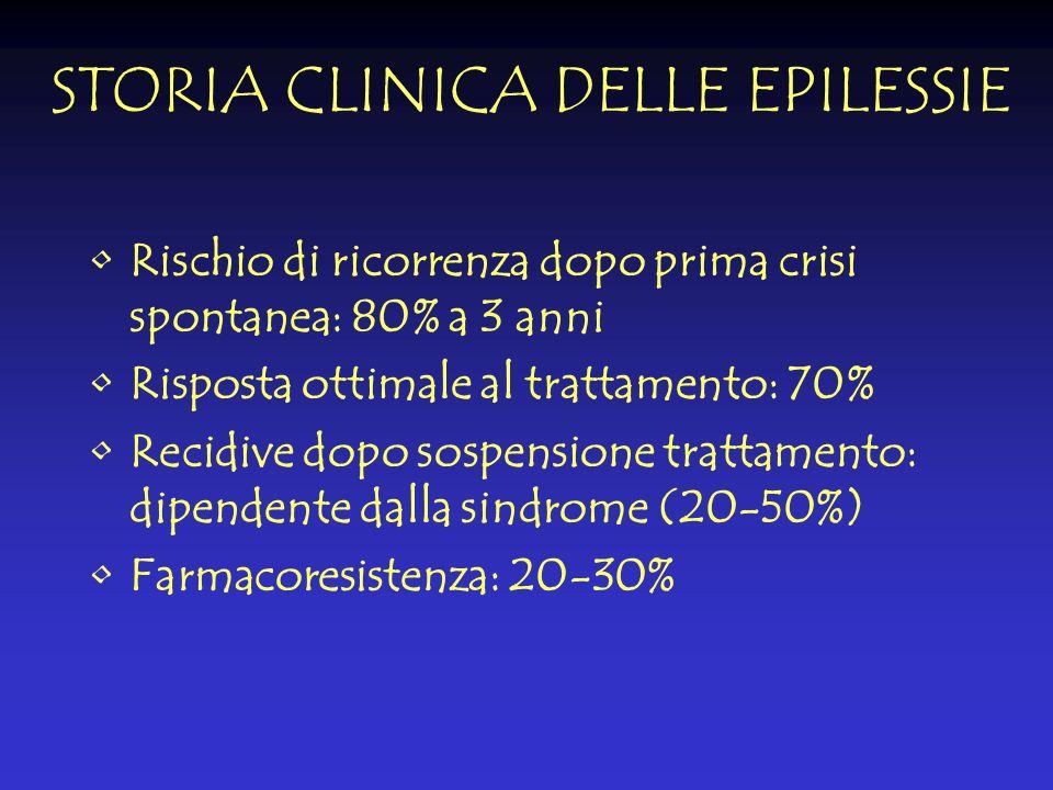 STORIA CLINICA DELLE EPILESSIE Rischio di ricorrenza dopo prima crisi spontanea: 80% a 3 anni Risposta ottimale al trattamento: 70% Recidive dopo sosp