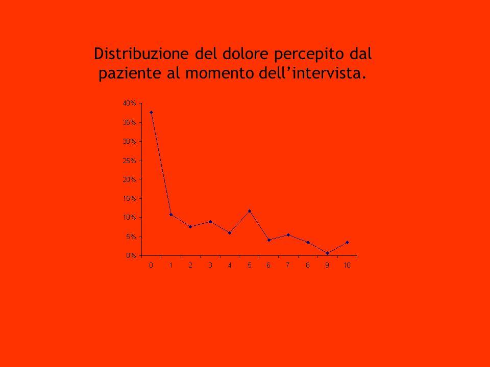 Corso di laurea in Infermieristica Seminario 3° anno CDL Aosta, 1 settembre 2004 Dott. L. Pasquariello S.S. Terapia Antalgica Verso un Ospedale senza