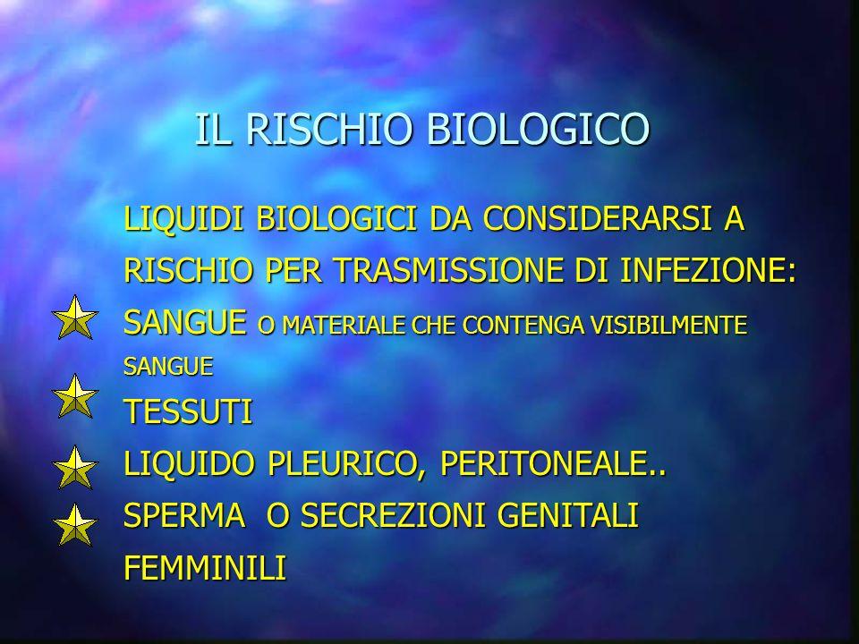 IL RISCHIO BIOLOGICO IL RISCHIO BIOLOGICO PROFILASSI PER HIV ENTRO 4 ORE DALLEVENTO MAI OLTRE LE 24 ORE DALLEVENTO FATTORI CHE AUMENTANO IL RISCHIO DI INFEZIONE: ESPOSIZIONE AD ALTO RISCHIO ( FERITE PROFONDE PUNTURE DA AGO INFETTO, CONTAMINAZIONE CONGIUNTIVALE…) FONTE AD ALTO RISCHIO PAZIENTE HIV IN FASE ACUTA O IN FASE TERMINALE...