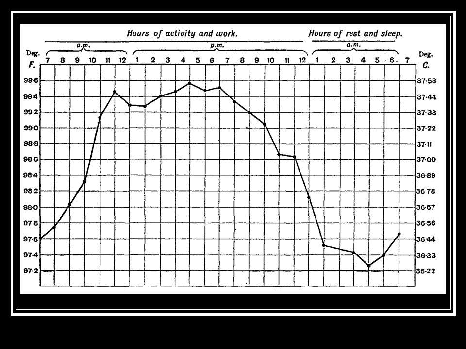 Monitoraggio della TC La criticità del malato in UTI giustifica unattenzione accurata e costante della rilevazione e del mantenimento della TC Il valore della TC è un segno che richiede attenzione Variazioni della TC come campanello dallarme per manifestazioni di complicanze improvvise FEBBRE TC>38°C