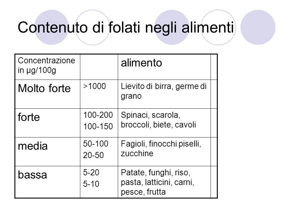 Contenuto di folati negli alimenti Concentrazione in µg/100g alimento Molto forte >1000Lievito di birra, germe di grano forte 100-200 100-150 Spinaci,