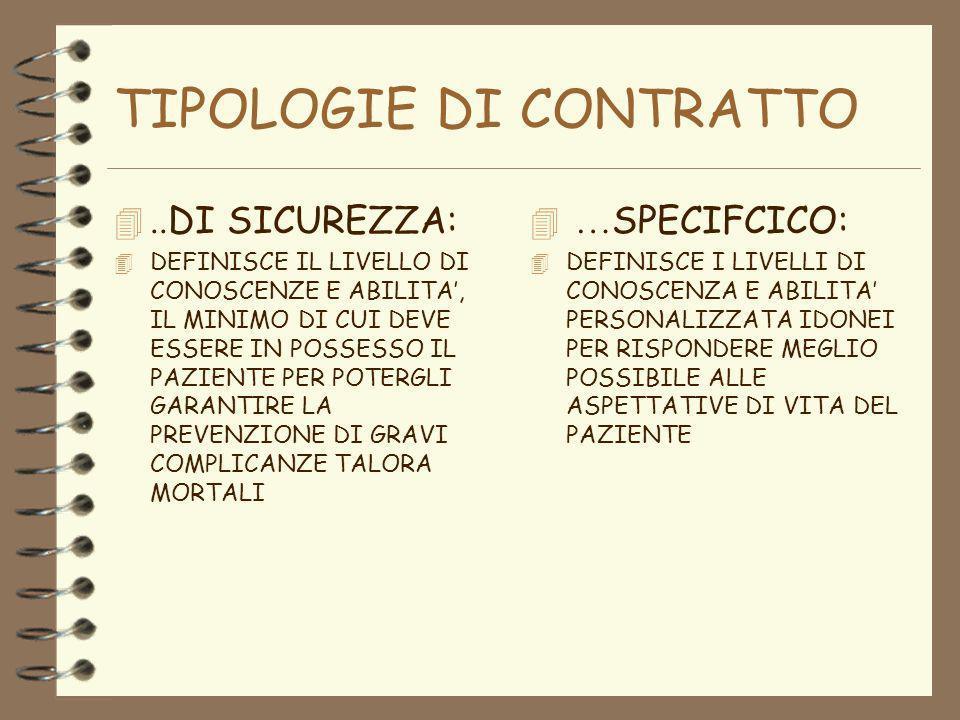 TIPOLOGIE DI CONTRATTO..