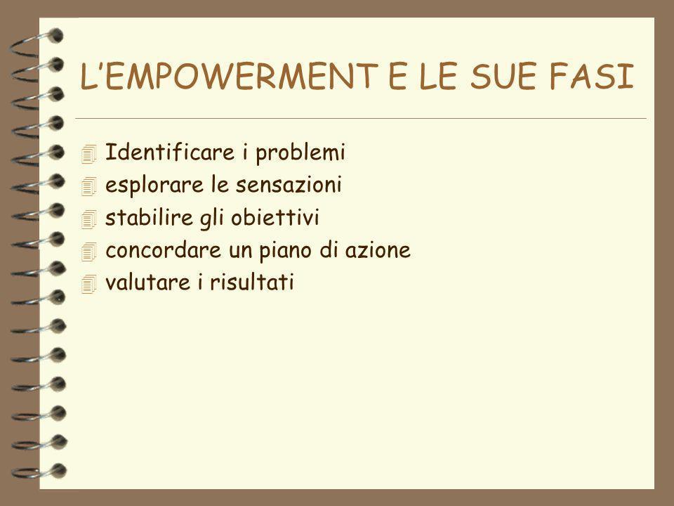 LEMPOWERMENT E LE SUE FASI 4 Identificare i problemi 4 esplorare le sensazioni 4 stabilire gli obiettivi 4 concordare un piano di azione 4 valutare i risultati