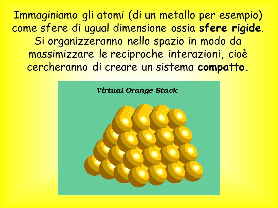 Immaginiamo gli atomi (di un metallo per esempio) come sfere di ugual dimensione ossia sfere rigide. Si organizzeranno nello spazio in modo da massimi