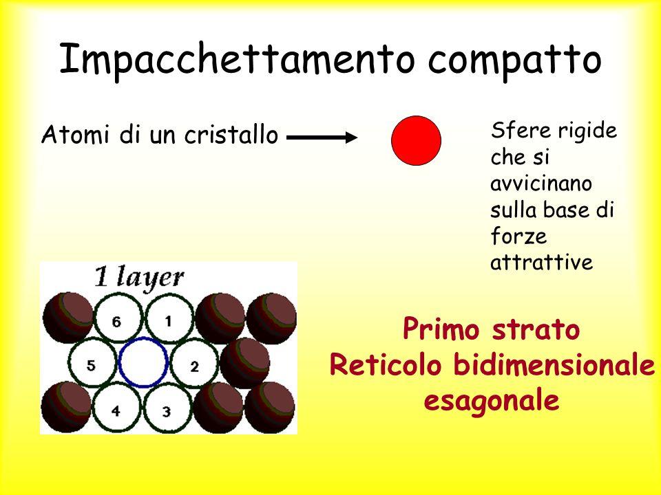 Impacchettamento compatto Atomi di un cristallo Sfere rigide che si avvicinano sulla base di forze attrattive Primo strato Reticolo bidimensionale esa