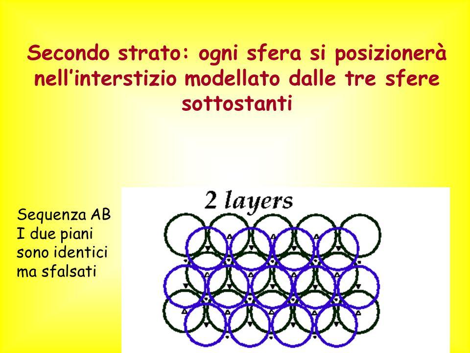 Secondo strato: ogni sfera si posizionerà nellinterstizio modellato dalle tre sfere sottostanti Sequenza AB I due piani sono identici ma sfalsati