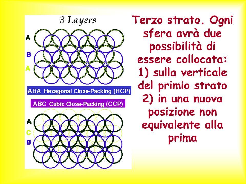Terzo strato. Ogni sfera avrà due possibilità di essere collocata: 1) sulla verticale del primio strato 2) in una nuova posizione non equivalente alla