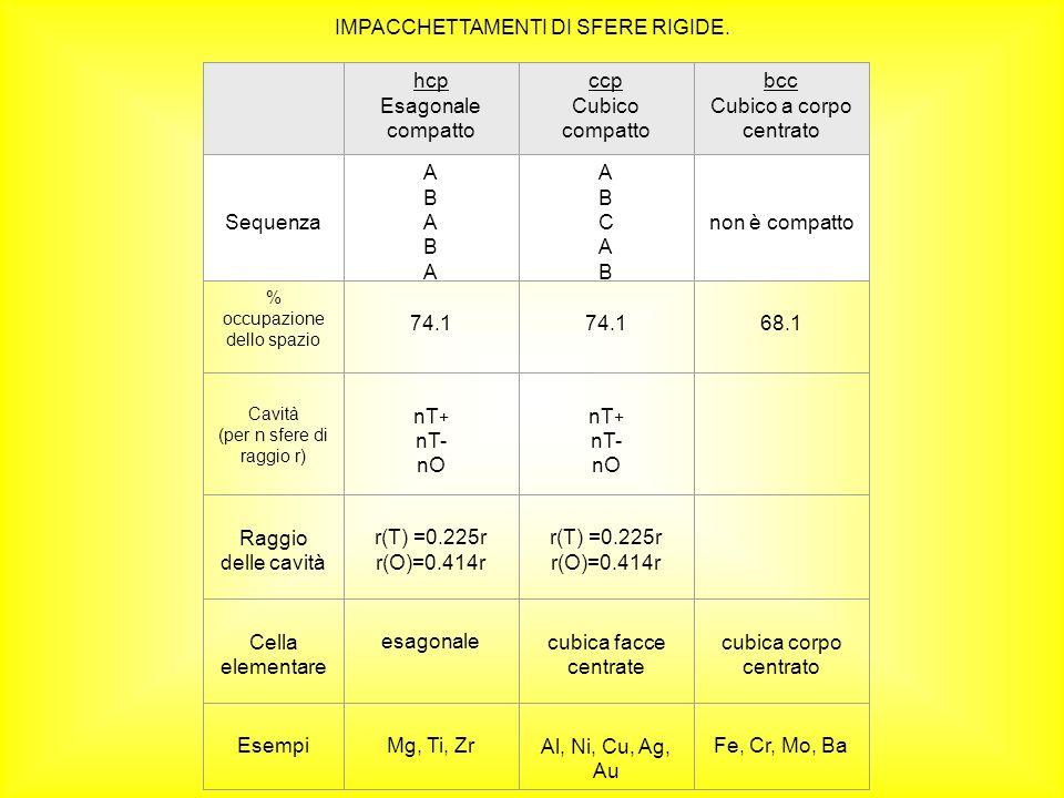 IMPACCHETTAMENTI DI SFERE RIGIDE. hcp Esagonale compatto ccp Cubico compatto bcc Cubico a corpo centrato Sequenza ABABAABABA ABCABABCAB non è compatto