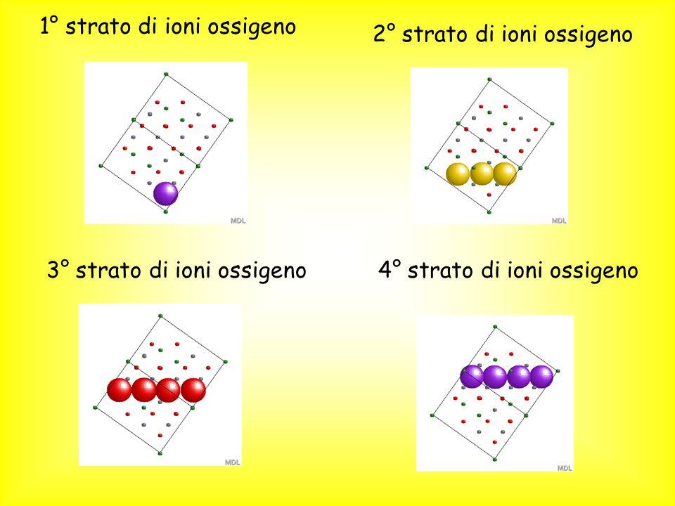 1° strato di ioni ossigeno 2° strato di ioni ossigeno 3° strato di ioni ossigeno4° strato di ioni ossigeno
