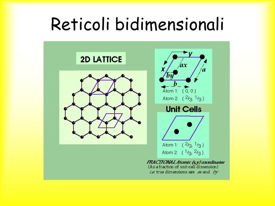 Reticoli bidimensionali
