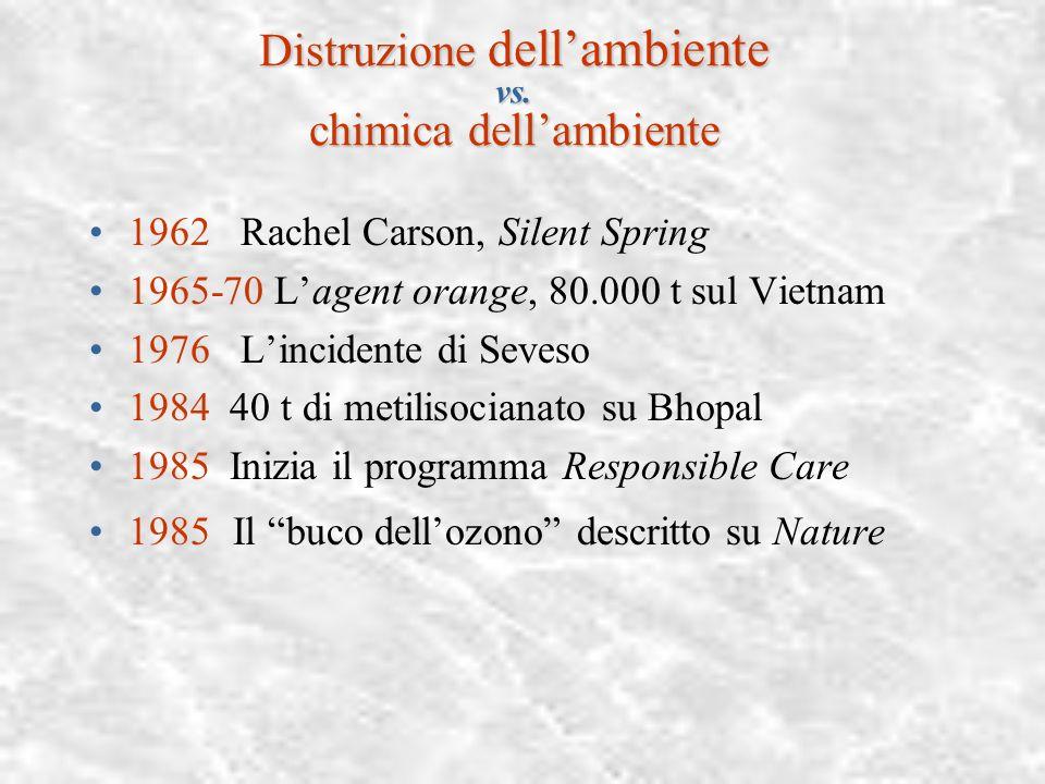 Verso la chimica della complessità, 1975-2000 Chimica supramolecolaresupramolecolare Chimica combinatorialecombinatoriale Chimica computazionale Caos