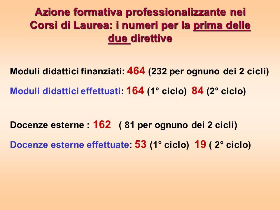 Azione formativa professionalizzante nei Corsi di Laurea: i numeri per la prima delle due direttive Moduli didattici finanziati: 464 (232 per ognuno dei 2 cicli) Moduli didattici effettuati: 164 (1° ciclo) 84 (2° ciclo) Docenze esterne : 162 ( 81 per ognuno dei 2 cicli) Docenze esterne effettuate: 53 (1° ciclo) 19 ( 2° ciclo)