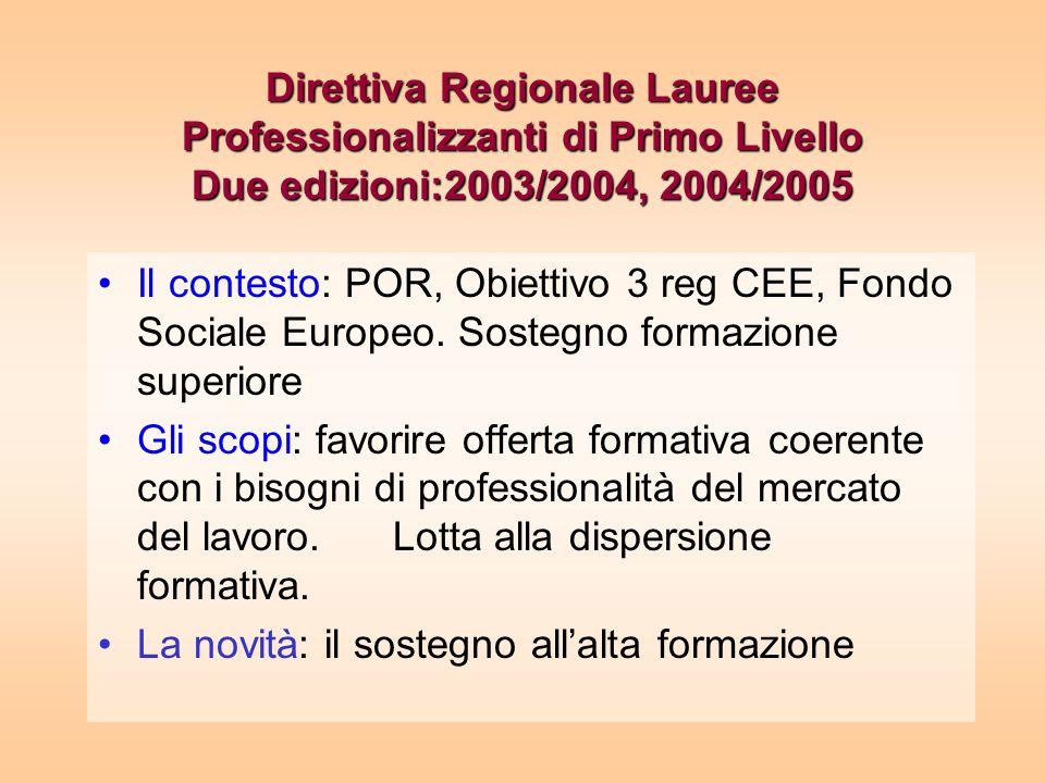 Direttiva Regionale Lauree Professionalizzanti di Primo Livello Due edizioni:2003/2004, 2004/2005 Il contesto: POR, Obiettivo 3 reg CEE, Fondo Sociale Europeo.