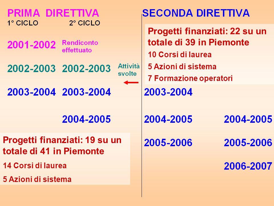 Progetti finanziati: 19 su un totale di 41 in Piemonte 14 Corsi di laurea 5 Azioni di sistema Progetti finanziati: 22 su un totale di 39 in Piemonte 10 Corsi di laurea 5 Azioni di sistema 7 Formazione operatori