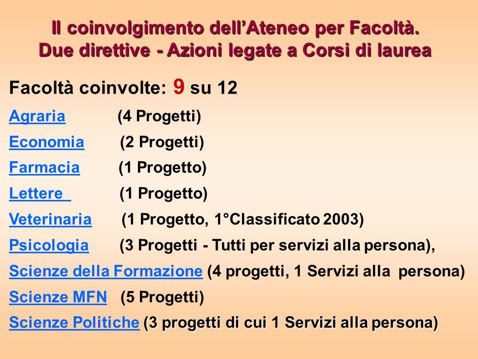 I progetti finanziati: Corsi di Laurea.