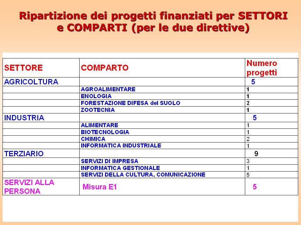 Ripartizione dei progetti finanziati per SETTORI e COMPARTI (per le due direttive)