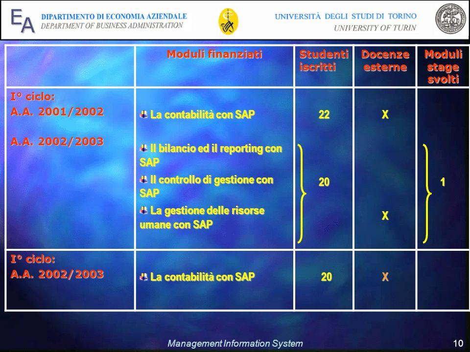 Management Information System 10 Moduli finanziati Studenti iscritti Docenze esterne Moduli stage svolti I° ciclo: A.A. 2001/2002 A.A. 2002/2003 La co