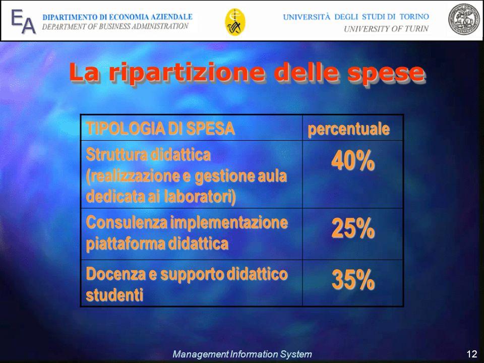 Management Information System 12 La ripartizione delle spese TIPOLOGIA DI SPESA percentuale Struttura didattica (realizzazione e gestione aula dedicat